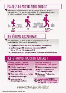 infographie-PISA-2012_286112
